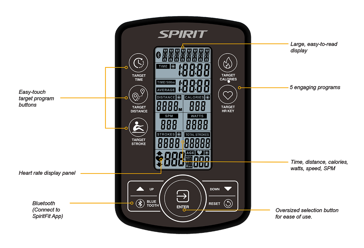 View of Spirit Fitness CRW900 Water Rower console with a number of callouts pointing to certain sections to indicate its key features.